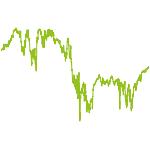 wikifolio-Chart: STRATEGIE  KOMBI DACH HEBEL