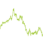 wikifolio-Chart: Zenturion Global Equity