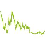wikifolio-Chart: DAX-Werte EUR Deutschland