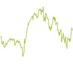 wikifolio-Chart: Hot Dog