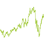 wikifolio-Chart: Quant1Hedged