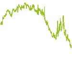 wikifolio-Chart: kinTrading Welt