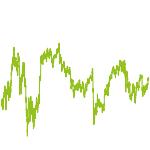 wikifolio-Chart: Banken und Finanzdienstleister
