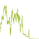 wikifolio-Chart: THERAPEUTISCHE Gelegenheiten