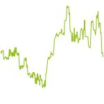 wikifolio-Chart: DE30 nach monetären Statistik