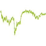 wikifolio-Chart: Comeback Stories und Chancen