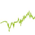 wikifolio-Chart: LTR Berlin HR+