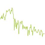 wikifolio-Chart: Int Anlagen RSL konserv.