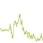 wikifolio-Chart: Portfolio Chance