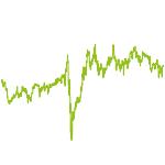 wikifolio-Chart: ZC - Europa Momentum-Aktien