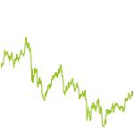 wikifolio-Chart: FinanceWolf
