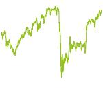 wikifolio-Chart: CAC 40 - Top 6 Momentum