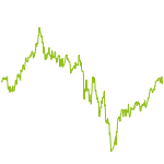 wikifolio-Chart: Diese Marken mag ich
