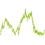 wikifolio-Chart: Value Portfolio konzentriert