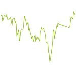 wikifolio-Chart: Saisonal Aktien Werte handel