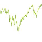 wikifolio-Chart: Machoix