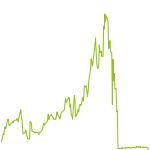 wikifolio-Chart: global st.ex.inv.NO LIMITS