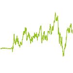 wikifolio-Chart: Liberta