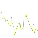 wikifolio-Chart: R.I.P. Ger30 Trendfolge Hebel 2