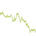 wikifolio-Chart: GEDEX 4.0