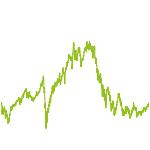 wikifolio-Chart: Digital Payment