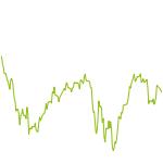 wikifolio-Chart: Rohstoffe Zukunftsorientiert