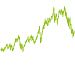 wikifolio-Chart: In Silico - IT Werte