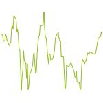 wikifolio-Chart: wikifolios mit Low-Risiko-Faktor