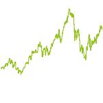 wikifolio-Chart: DACH Aktienpotentiale
