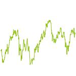wikifolio-Chart: Trendstärke mit TSI