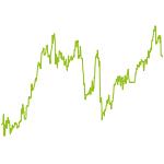 wikifolio-Chart: Die Kraft der Trendfolge