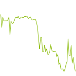 wikifolio-Chart: Trading dirk4gold