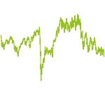 wikifolio-Chart: ETF-Portfolio: KAI