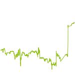 wikifolio-Chart: FYS Zertifikate