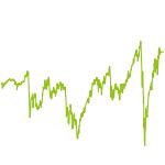 wikifolio-Chart: FMP Feine Auslese R
