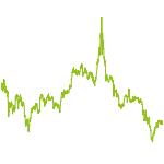 wikifolio-Chart: TREND INDUSTRIE 4.0