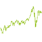 wikifolio-Chart: Underrated Values Trading