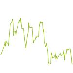 wikifolio-Chart: RSLTrader