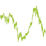 wikifolio-Chart: Globale Momentum mit CEE