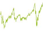 wikifolio-Chart: 1000% DEPOT