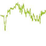 wikifolio-Chart: PerlenTaucher Performer