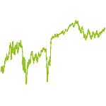 wikifolio-Chart: Super Stocks