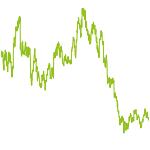 wikifolio-Chart: Silberminen Investment