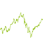 wikifolio-Chart: KAJA High Potential World