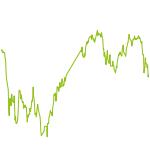 wikifolio-Chart: Healthy Growth