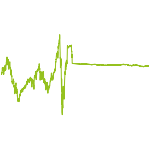 wikifolio-Chart: Moving Values