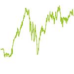 wikifolio-Chart: DachderWelt