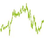 wikifolio-Chart: Lena_HBRS