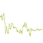 wikifolio-Chart: MULTIAsset Momentum