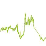 wikifolio-Chart: Relative Value Picks
